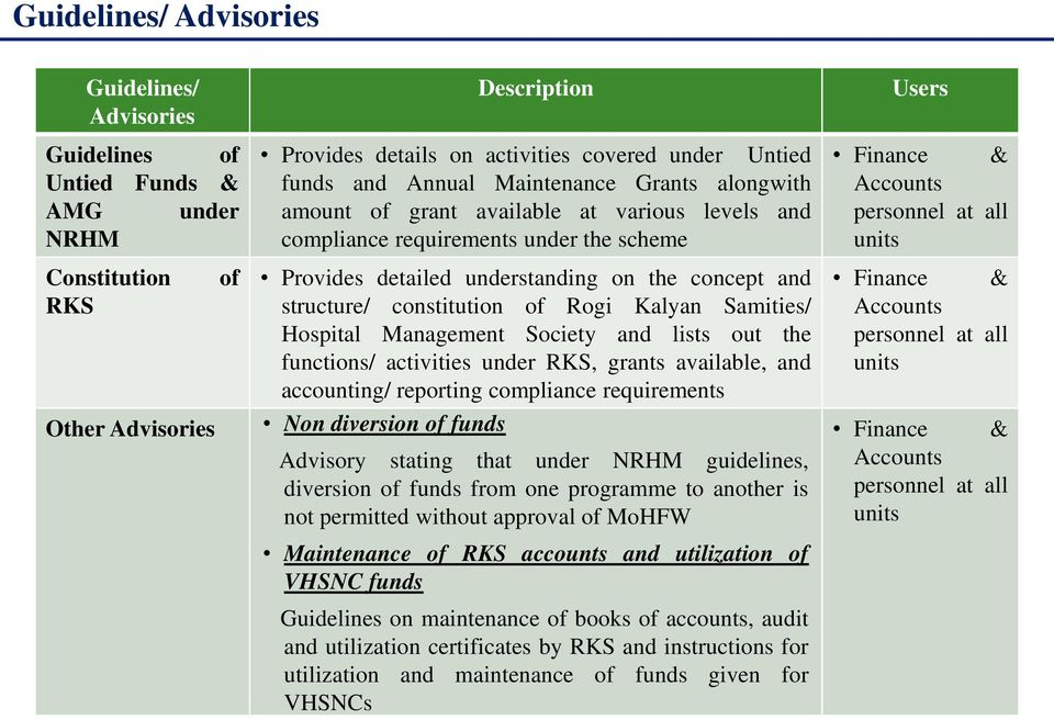 constitution of Rogi Kalyan Samities/ Hospital Management Society and lists out the functions/ activities under RKS, grants available, and accounting/ reporting compliance requirements Non diversion