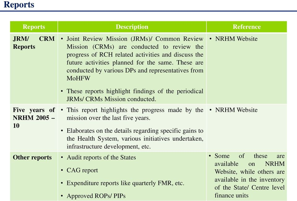 These are conducted by various DPs and representatives from MoHFW NRHM Website Five years of NRHM 2005 10 Other reports These reports highlight findings of the periodical JRMs/ CRMs Mission conducted.