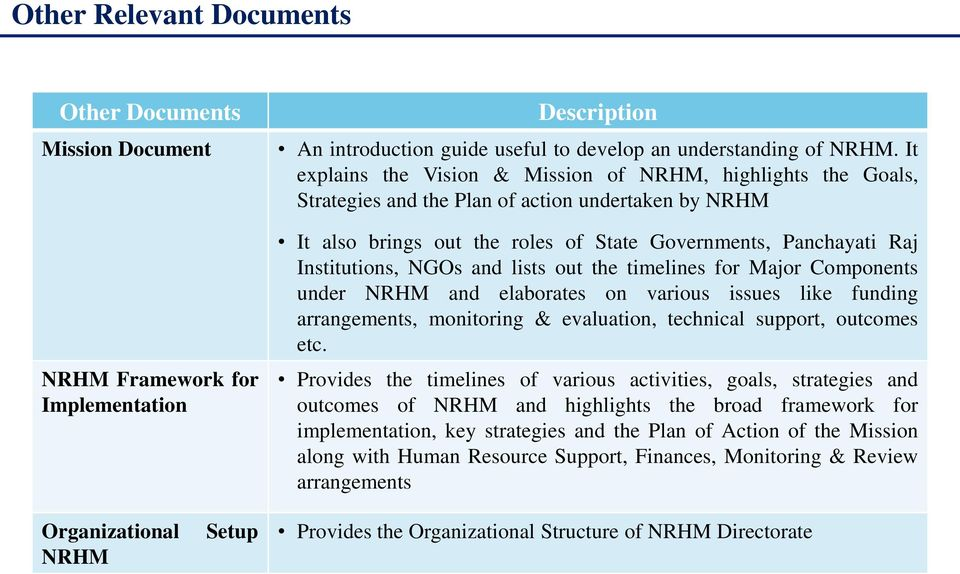 NGOs and lists out the timelines for Major Components under NRHM and elaborates on various issues like funding arrangements, monitoring & evaluation, technical support, outcomes etc.