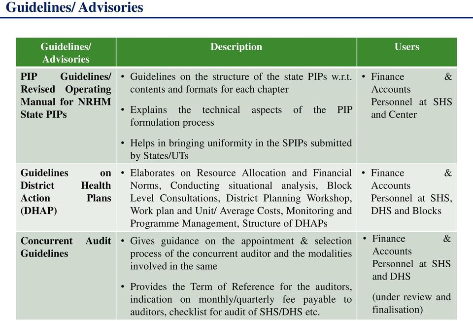 te PIPs Description Guidelines on the structure of the state PIPs w.r.t. contents and formats for each chapter Explains the technical aspects of the PIP formulation process Users Finance & Personnel