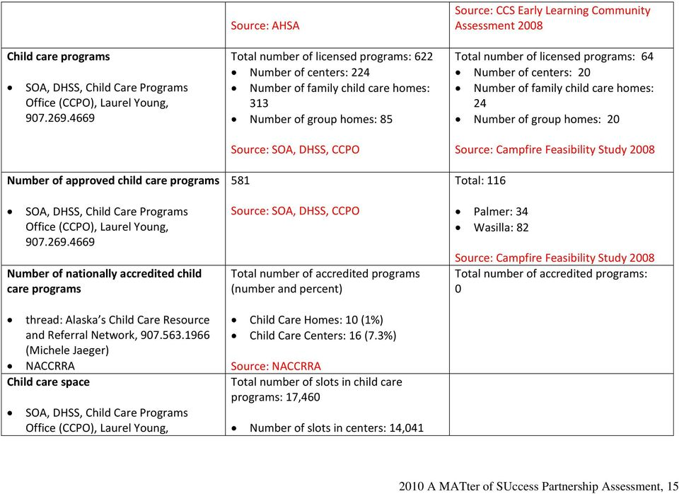 4669 Number of nationally accredited child care programs thread: Alaska s Child Care Resource and Referral Network, 907.563.