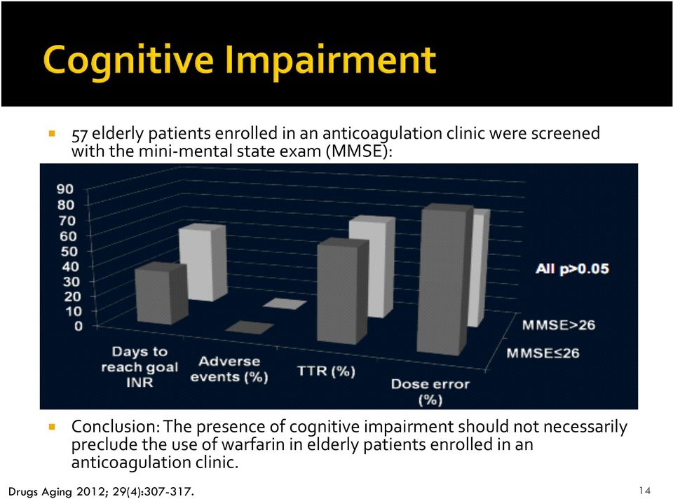 impairment should not necessarily preclude the use of warfarin in elderly