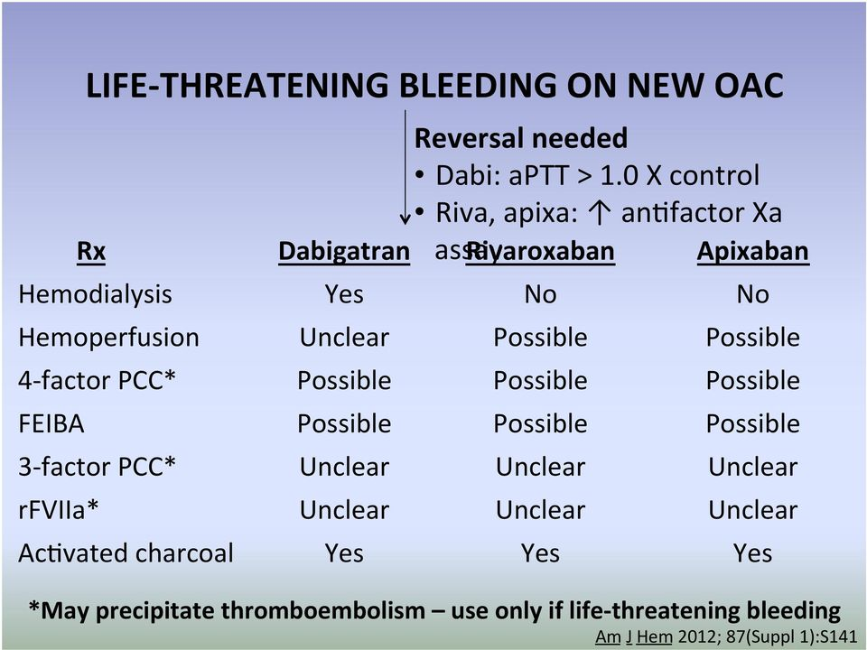 0 X control Riva, apixa: an)factor Xa Rx Dabigatran assay Rivaroxaban Apixaban Hemodialysis Yes No No Hemoperfusion
