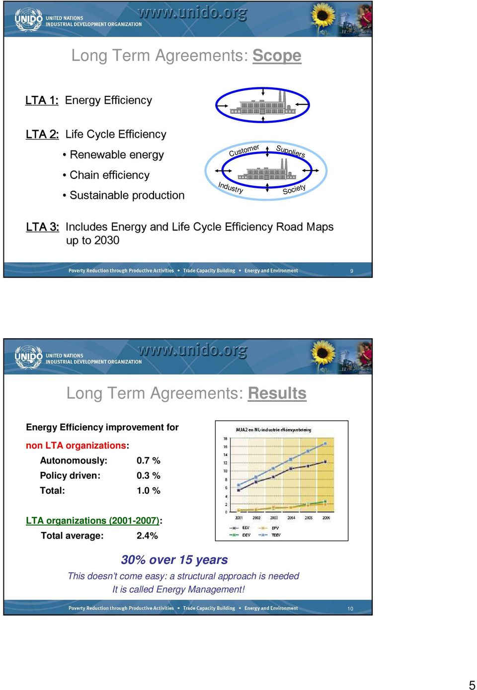 Agreements: Results Energy Efficiency improvement for non LTA organizations: Autonomously: 0.7 % Policy driven: 0.3 % Total: 1.