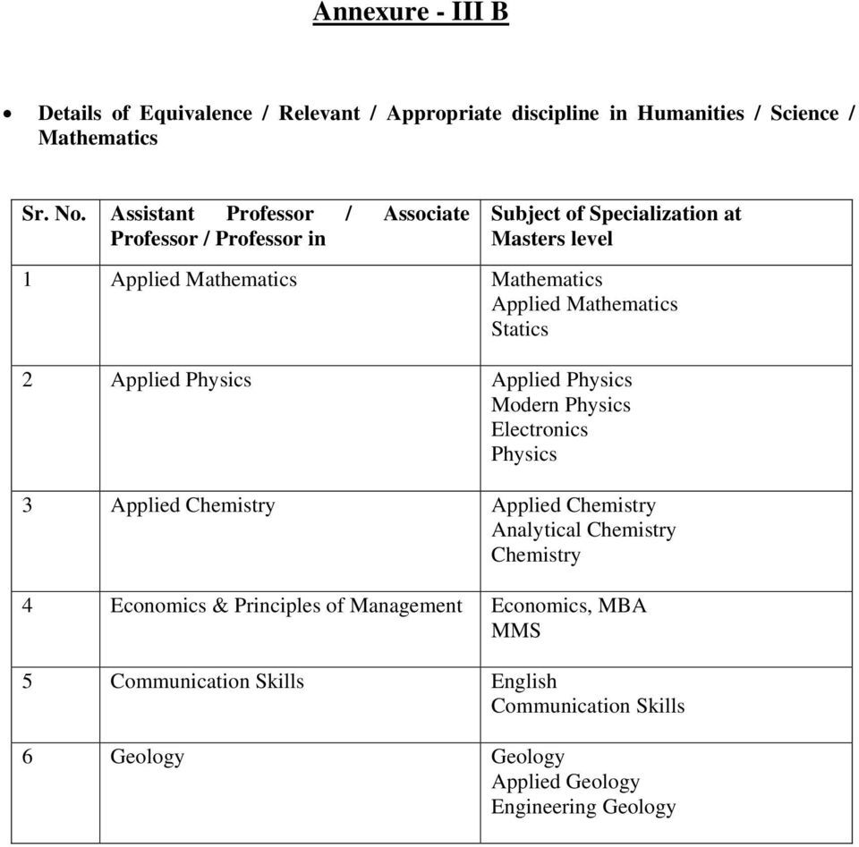 Mathematics Statics 2 Applied Physics Applied Physics Modern Physics Electronics Physics 3 Applied Chemistry Applied Chemistry Analytical