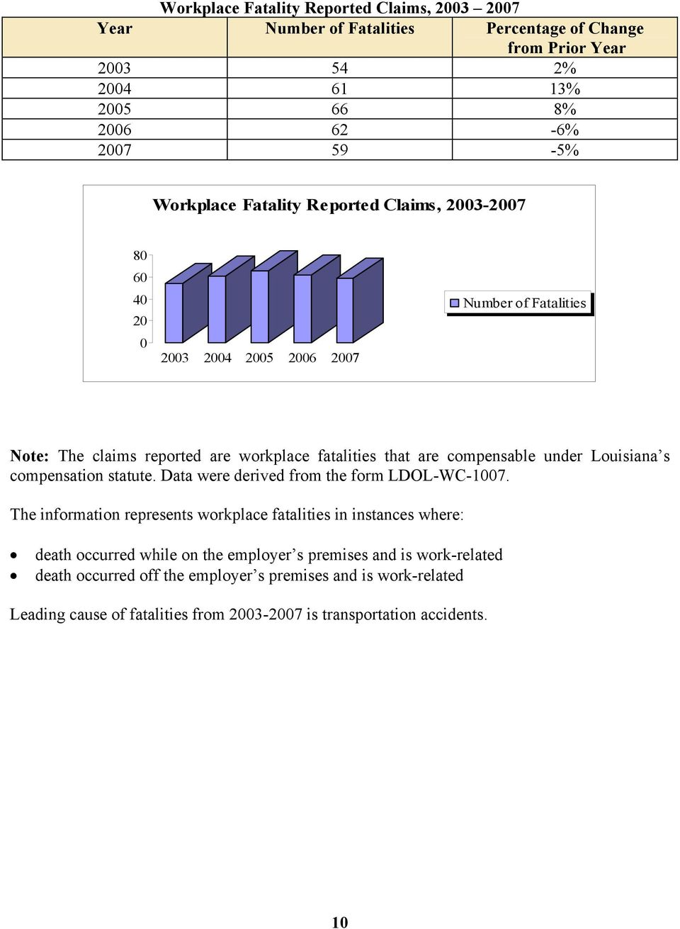 Louisiana s compensation statute. Data were derived from the form LDOL-WC-1007.