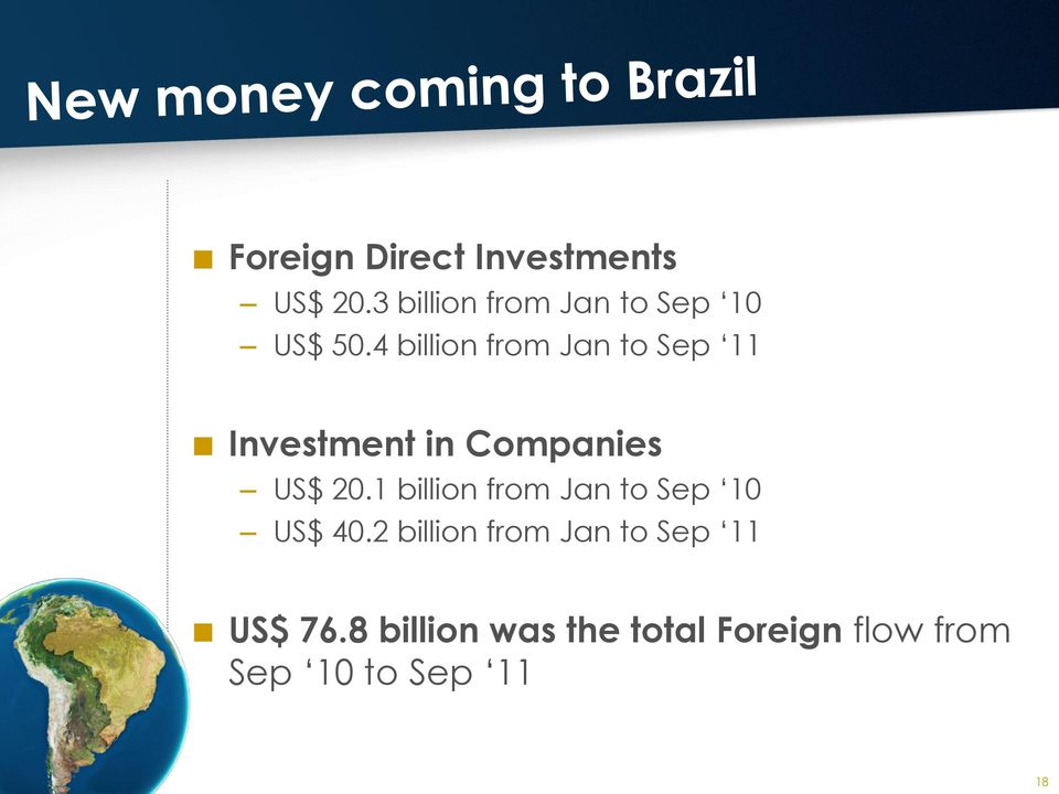 4 billion from Jan to Sep 11 Investment in Companies US$ 20.