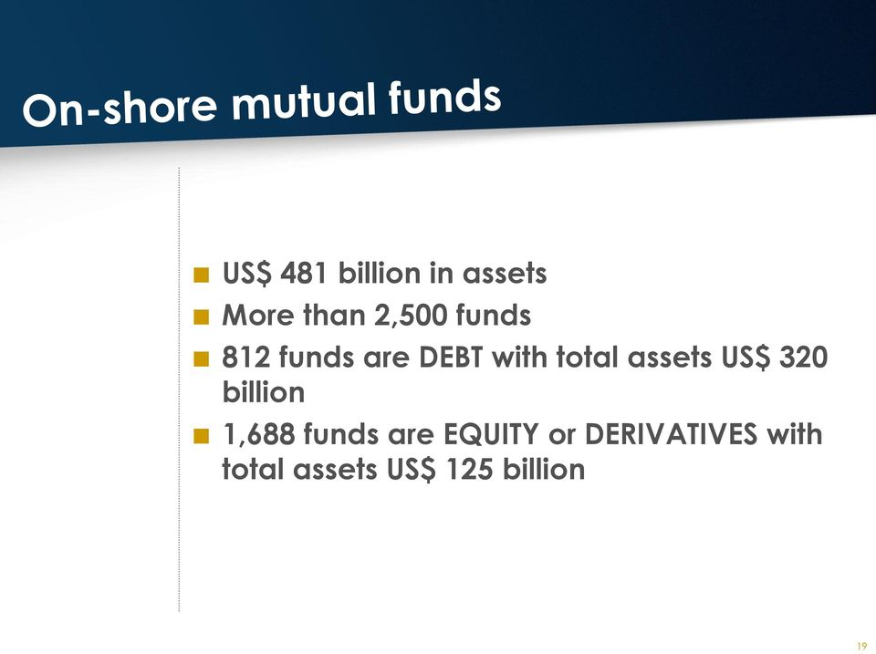 US$ 320 billion 1,688 funds are EQUITY or