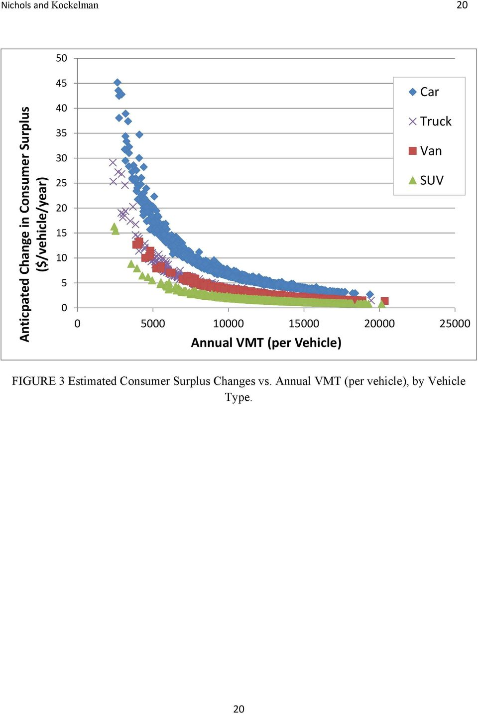 10000 15000 20000 25000 Annual VMT (per Vehicle) FIGURE 3 Estimated
