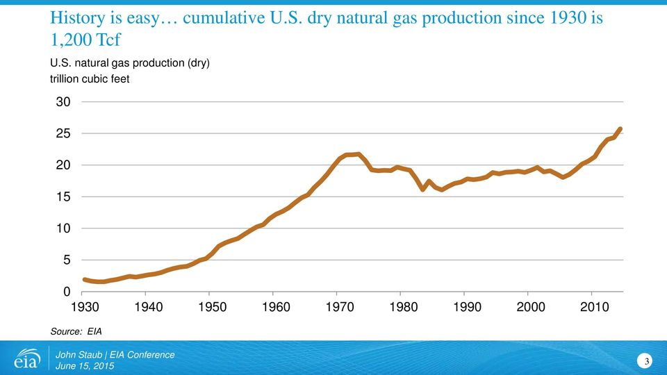 S. natural gas production (dry) trillion cubic feet