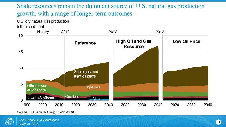 Resource Low Oil Price 30 Shale gas and tight oil plays 15 Other lower 48 onshore Lower 48 offshore Coalbed 0