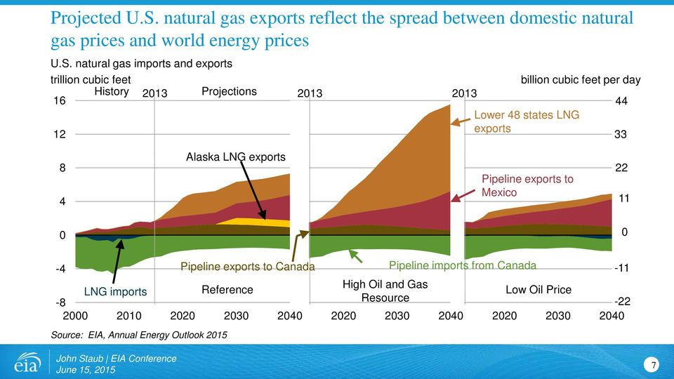 natural gas imports and exports trillion cubic feet History 2013 Projections 2013 16 12 2013 billion cubic feet per day Lower 48 states LNG