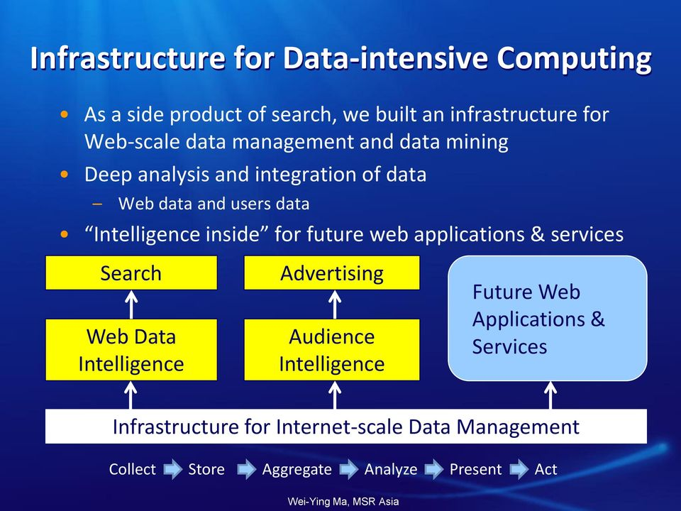 for future web applications & services Search Web Data Intelligence Advertising Audience Intelligence Future Web