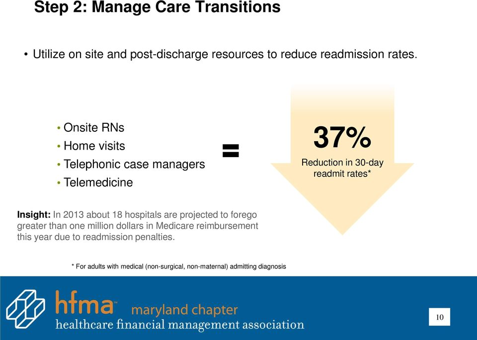 In 2013 about 18 hospitals are projected to forego greater than one million dollars in Medicare reimbursement