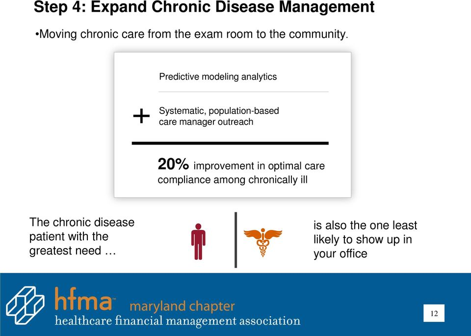 Predictive modeling analytics Systematic, population-based care manager outreach 20%