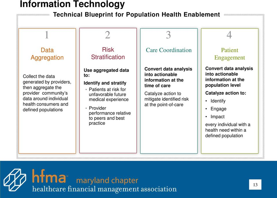 future medical experience Provider performance relative to peers and best practice Convert data analysis into actionable information at the time of care Catalyze action to mitigate identified