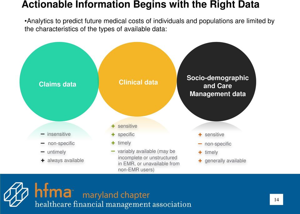 Management data insensitive non-specific untimely + always available + sensitive + specific + timely variably available (may