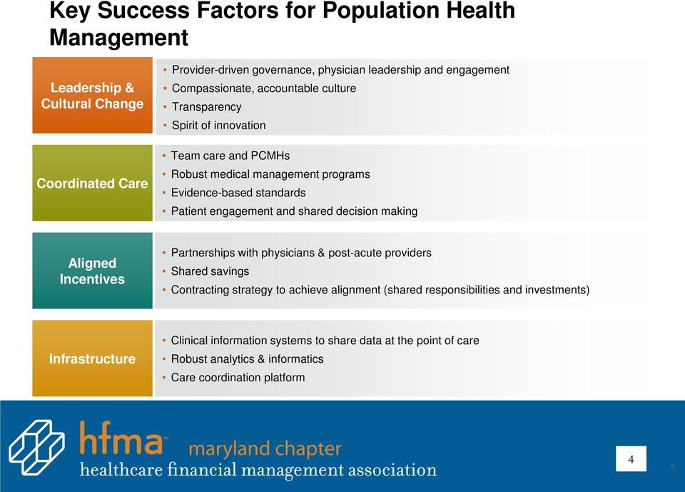 engagement and shared decision making Aligned Incentives Partnerships with physicians & post-acute providers Shared savings Contracting strategy to achieve alignment