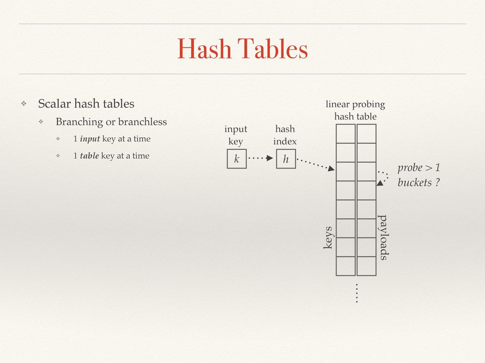 hash index linear probing hash table 1 table
