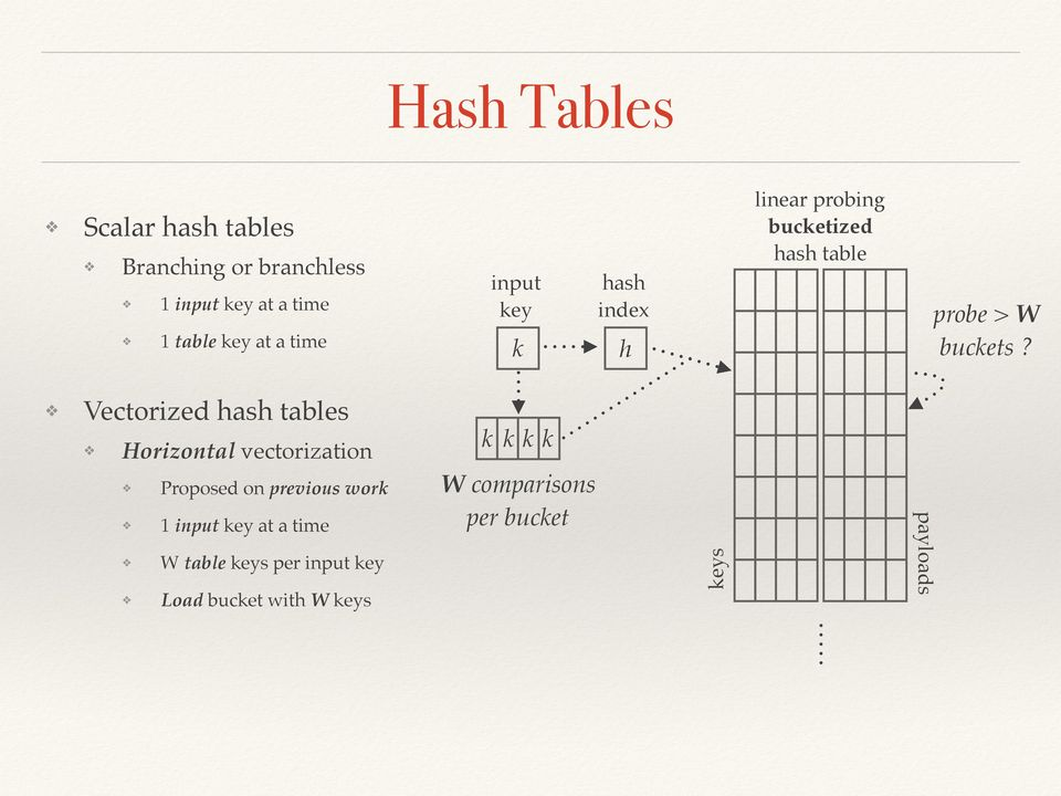 Vectorized hash tables Horizontal vectorization Proposed on previous work 1 input key at a