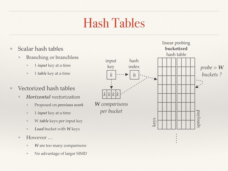 Vectorized hash tables Horizontal vectorization Proposed on previous work 1 input key at a time W table keys