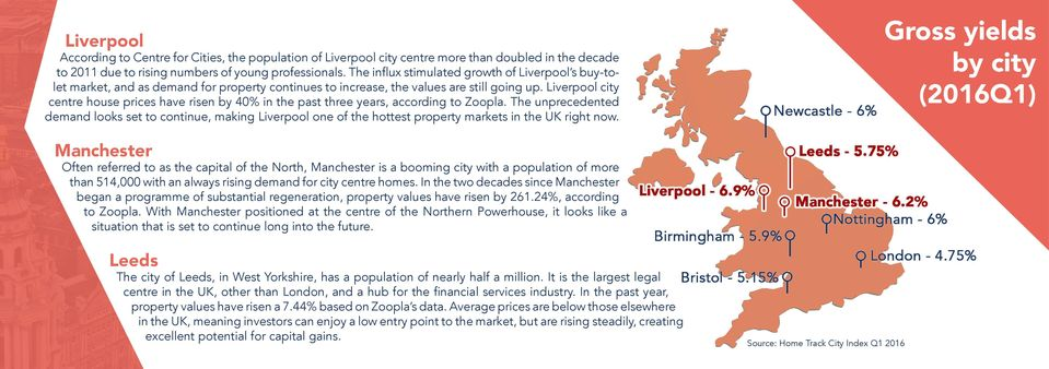 Liverpool city centre house prices have risen by 40% in the past three years, according to Zoopla.