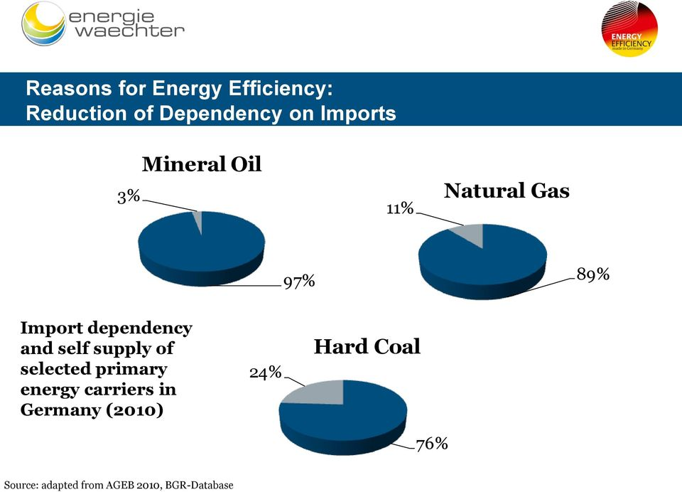 dependency and self supply of selected primary energy carriers