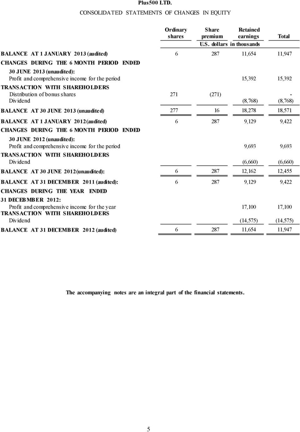 2013 (unaudited) 277 16 18,278 18,571 BALANCE AT 1 JANUARY 2012(audited) 6 287 9,129 9,422 CHANGES DURING THE 6 MONTH PERIOD ENDED 30 JUNE 2012 (unaudited): Profit and comprehensive income for the
