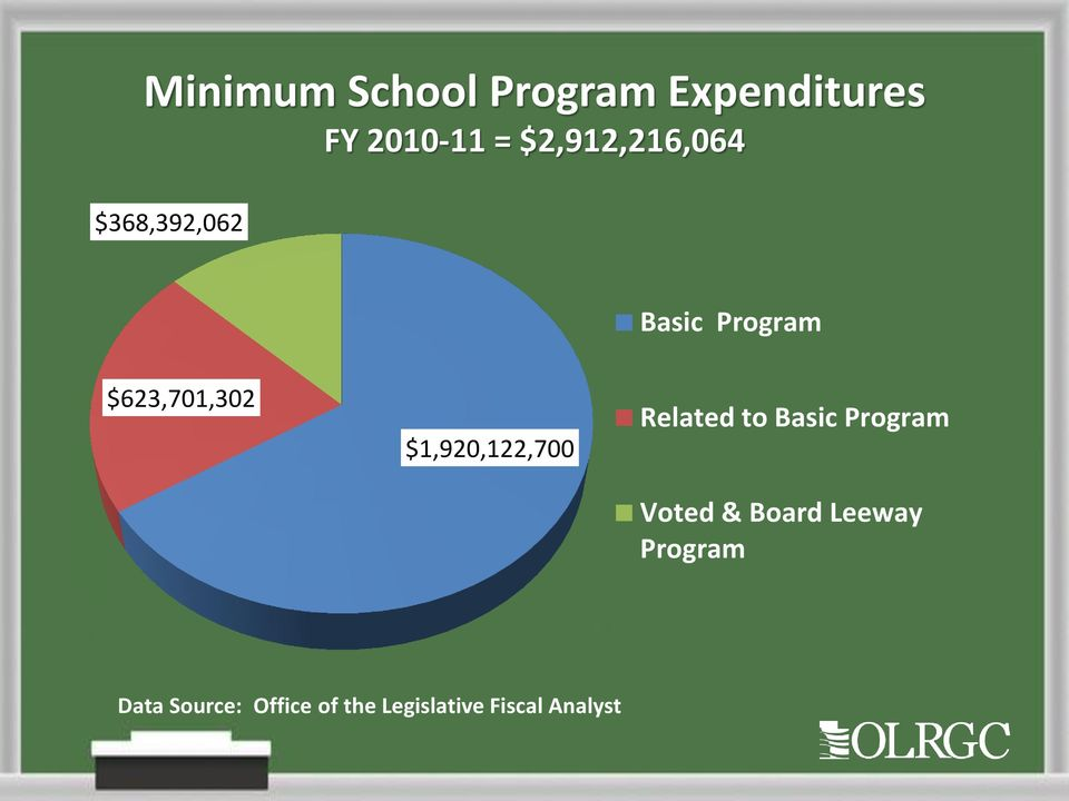 $1,920,122,700 Related to Basic Program Voted & Board