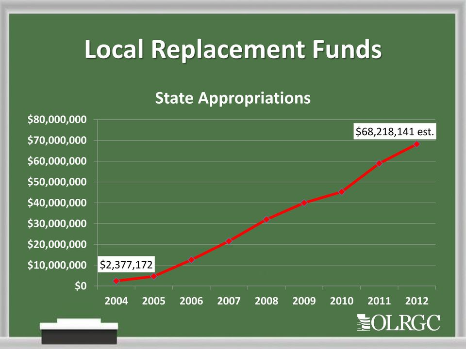 $20,000,000 $10,000,000 $0 State Appropriations
