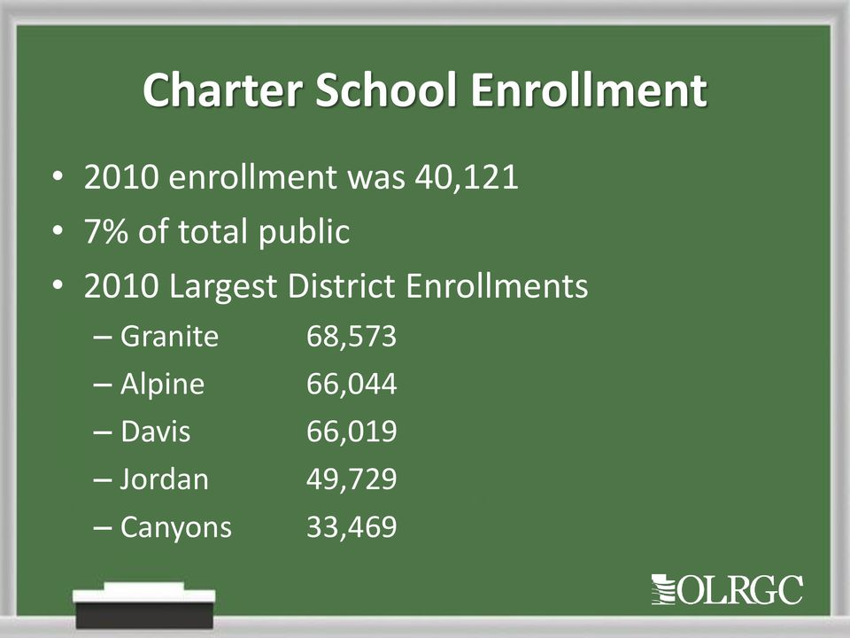 District Enrollments Granite 68,573 Alpine