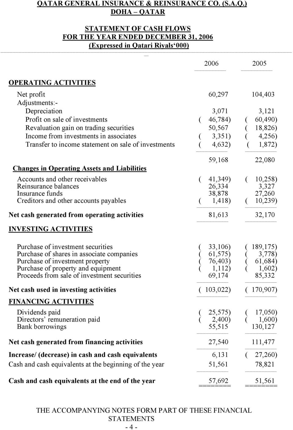 ( 4,256) Transfer to income statement on sale of investments ( 4,632) ( 1,872) 59,168 22,080 Changes in Operating Assets and Liabilities Accounts and other receivables ( 41,349) ( 10,258) Reinsurance