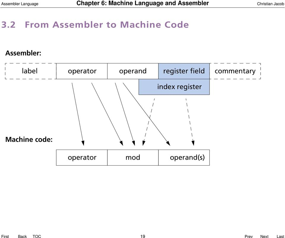 2 From Assembler to Machine Code Assembler: label operator