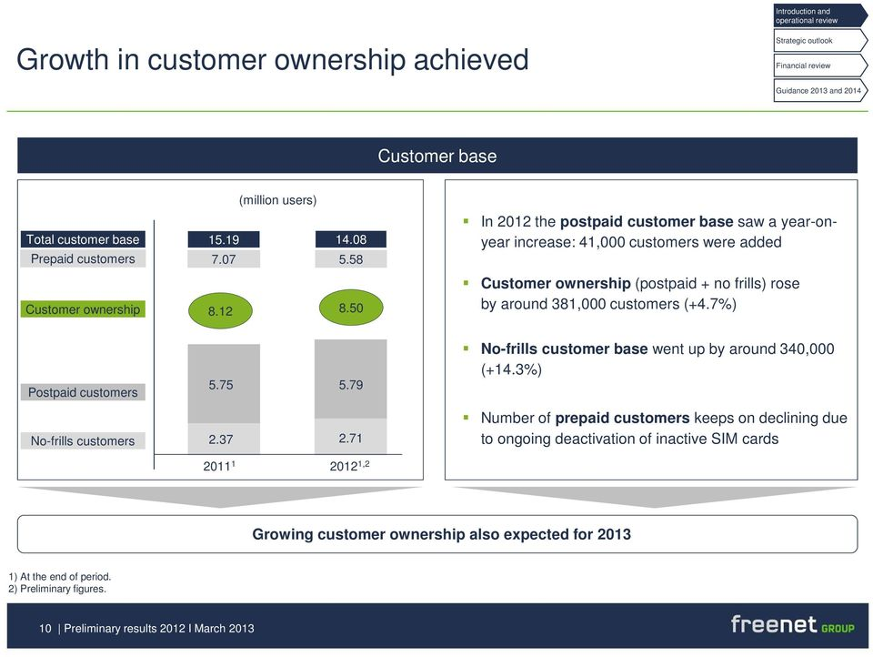 7%) Postpaid customers 5.75 No-frills customers 2.37 5.79 2.71 No-frills customer base went up by around 340,000 (+14.