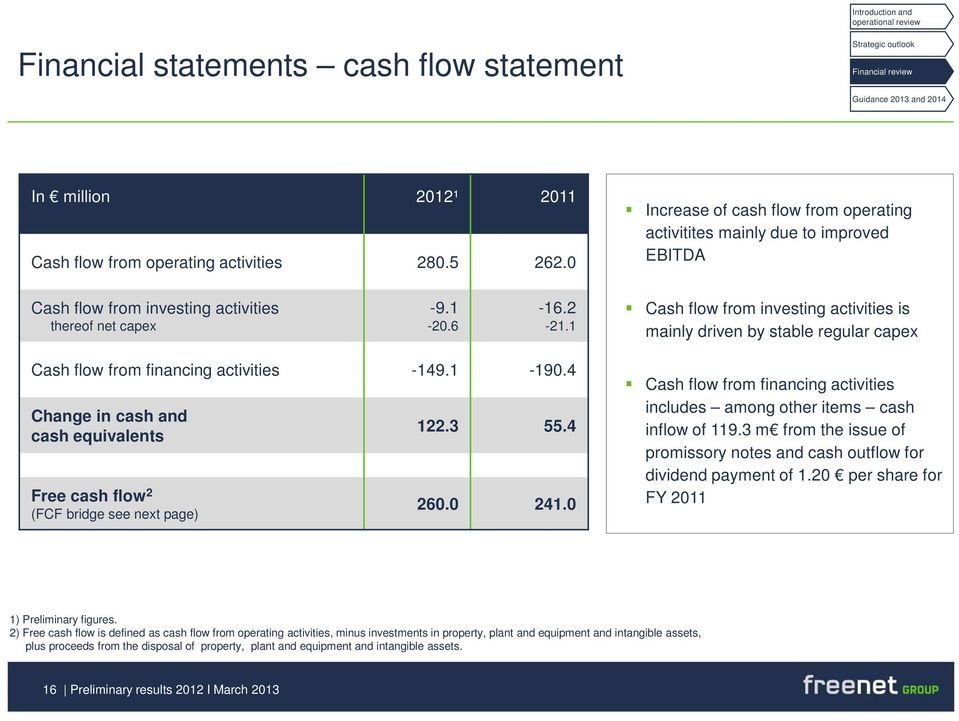 1 Cash flow from investing activities is mainly driven by stable regular capex Cash flow from financing activities -149.1-190.