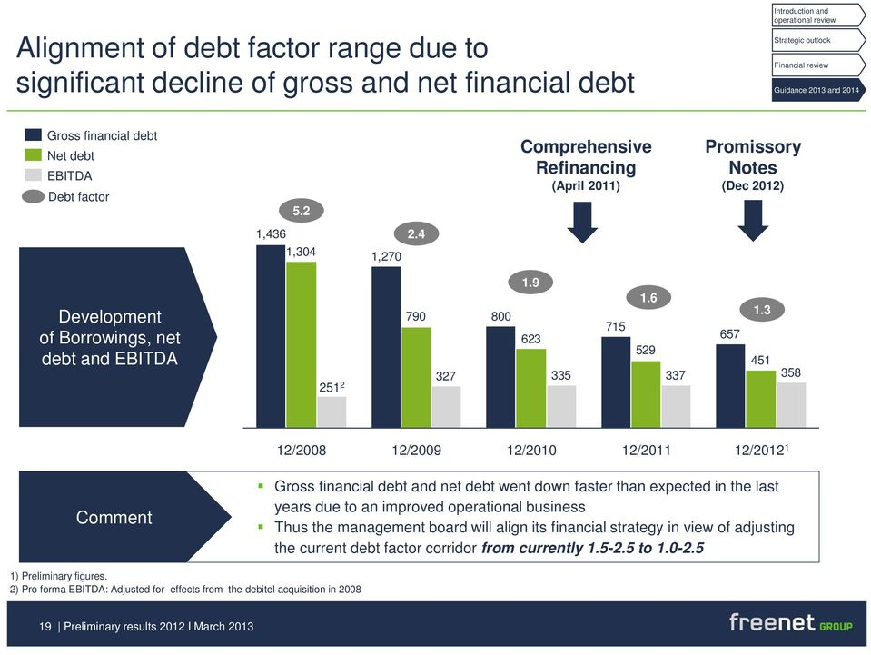 3 451 358 12/2008 12/2009 12/2010 12/2011 12/2012 1 Comment Gross financial debt and net debt went down faster than expected in the last years due to an improved operational business Thus the