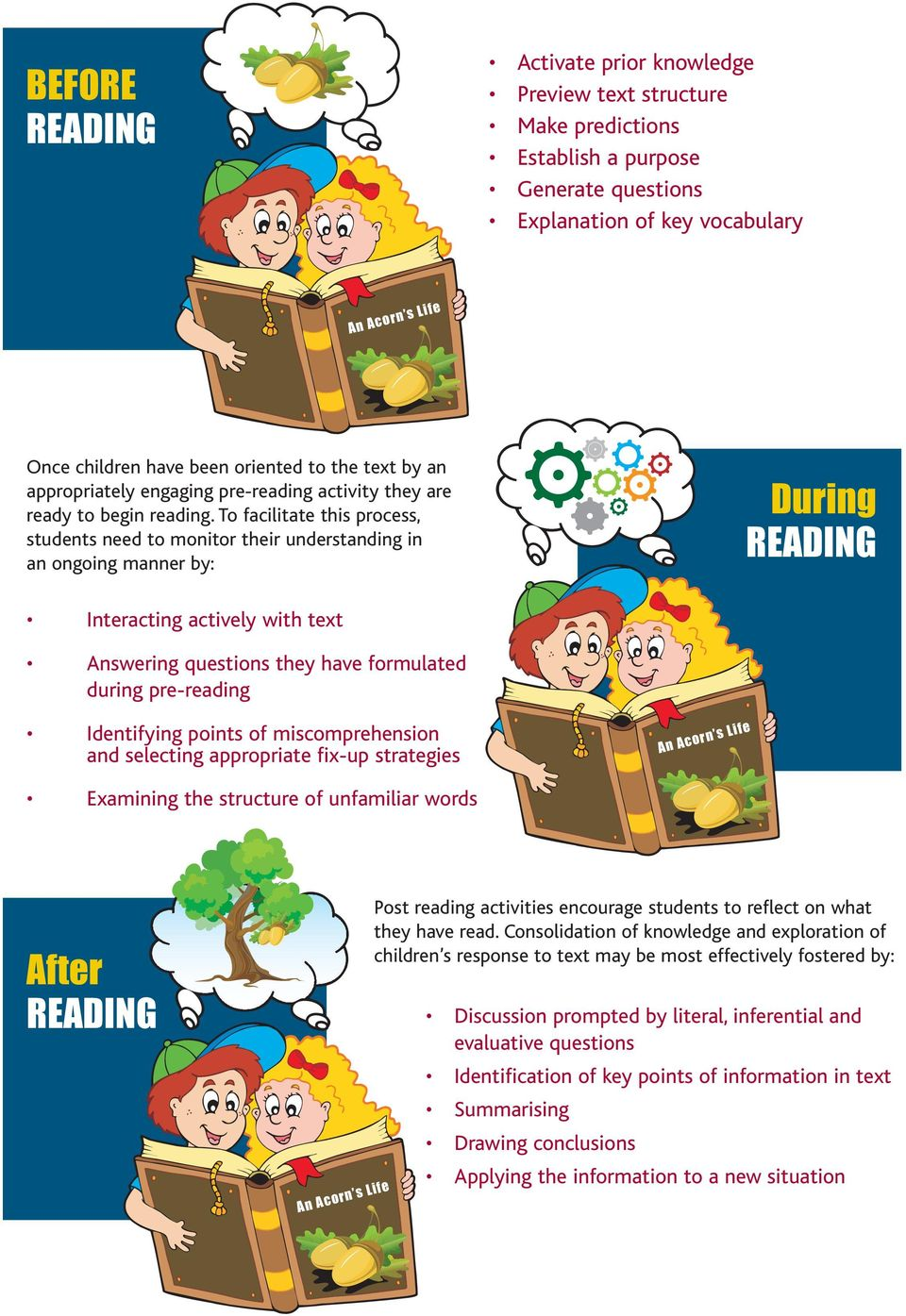 To facilitate this process, students need to monitor their understanding in an ongoing manner by: During READING Interacting actively with text Answering questions they have formulated during