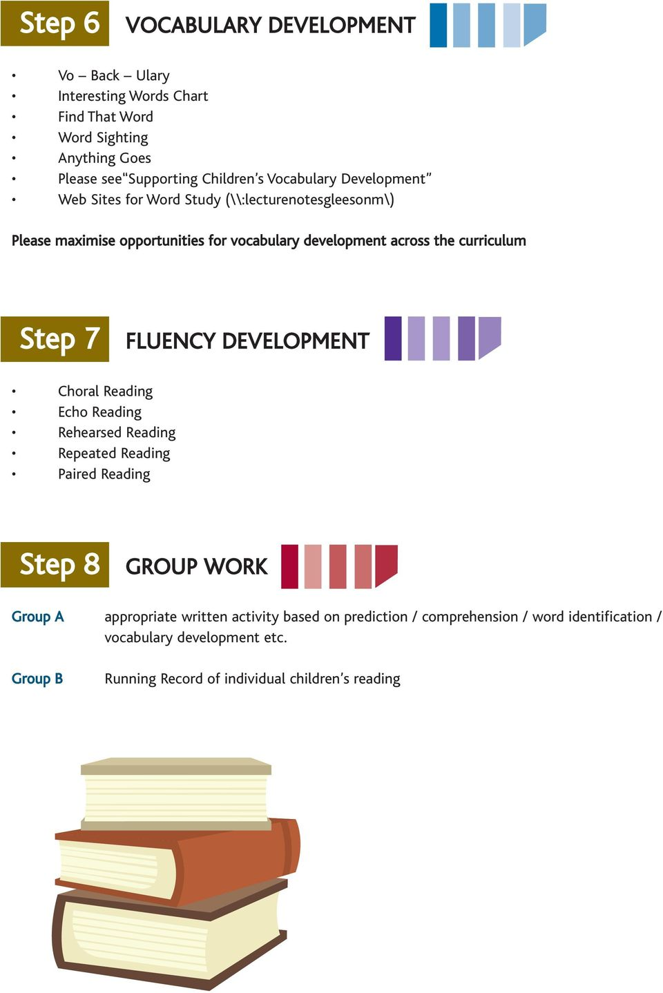 curriculum Step 7 FLUENCY DEVELOPMENT Choral Reading Echo Reading Rehearsed Reading Repeated Reading Paired Reading Step 8 GROUP WORK Group A