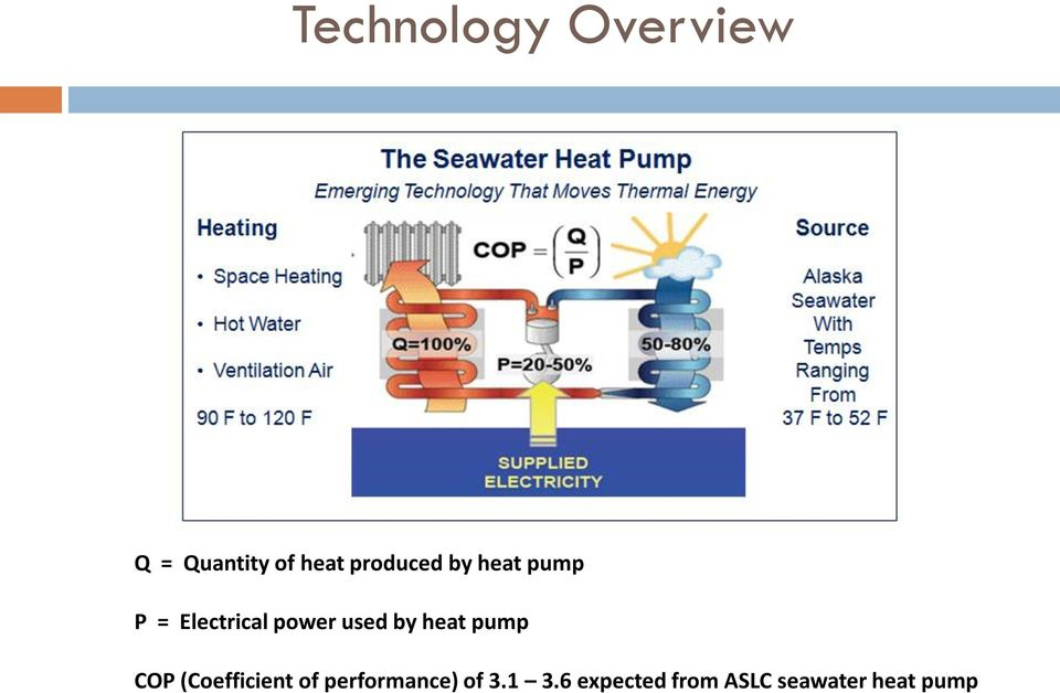 used by heat pump COP (Coefficient of