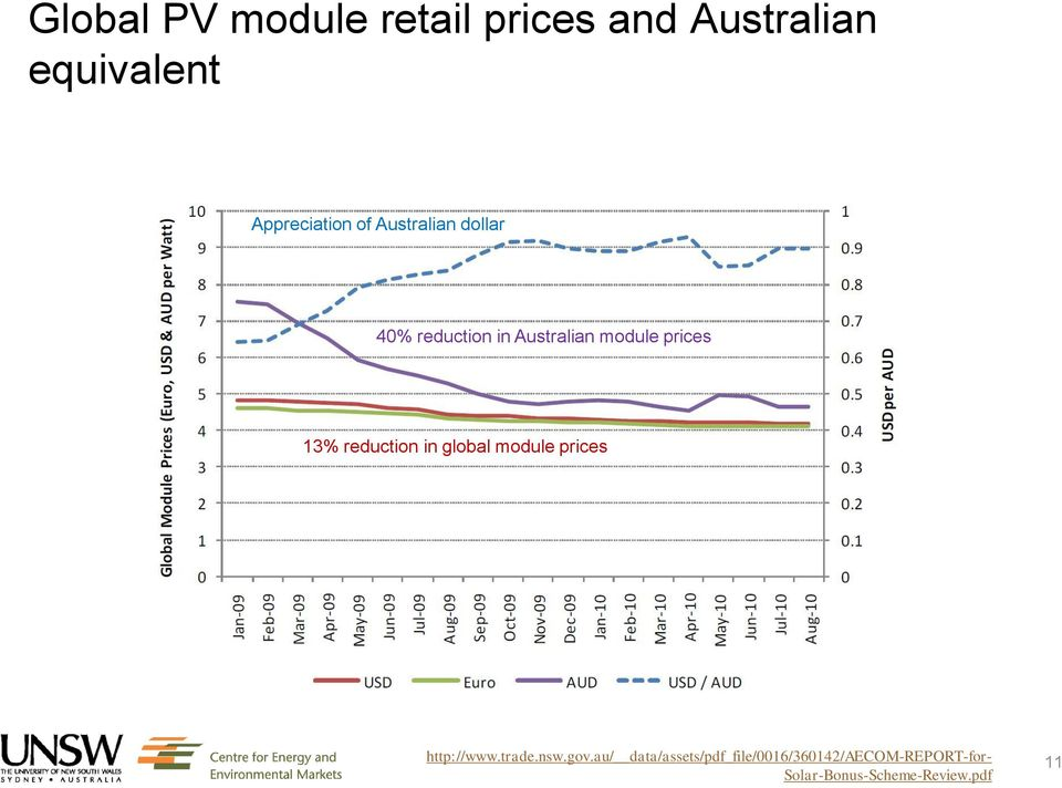 reduction in global module prices http://www.trade.nsw.gov.