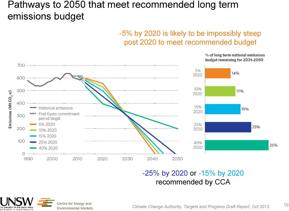 recommended budget -25% by 2020 or -15% by 2020 recommended by CCA