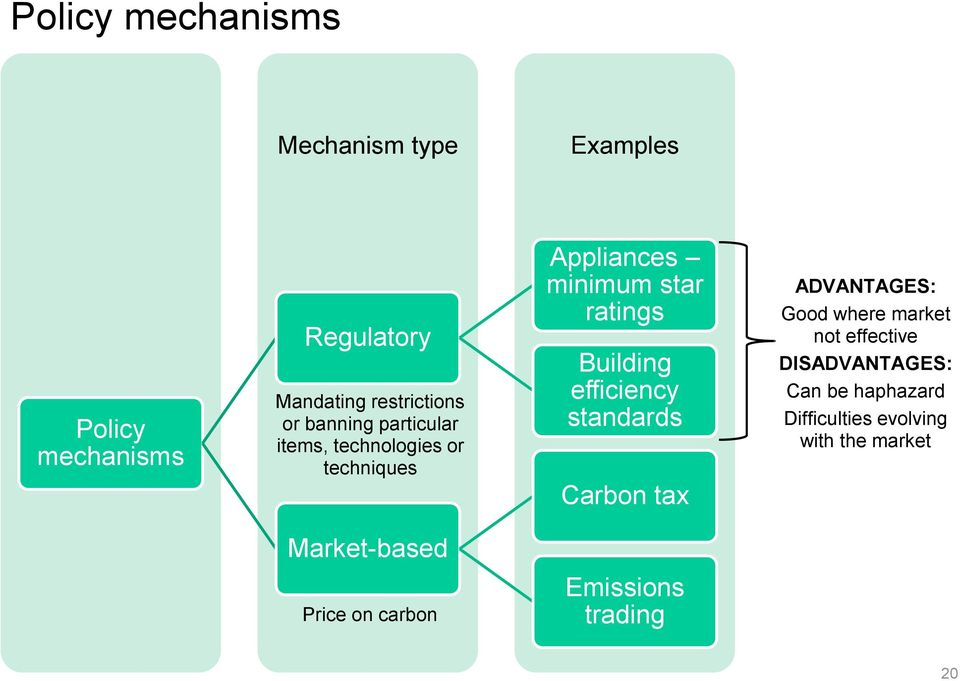 efficiency standards Carbon tax ADVANTAGES: Good where market not effective DISADVANTAGES: Can