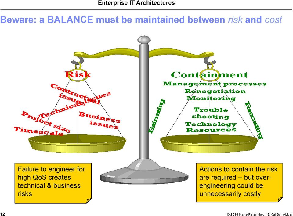 technical & business risks Actions to contain the risk