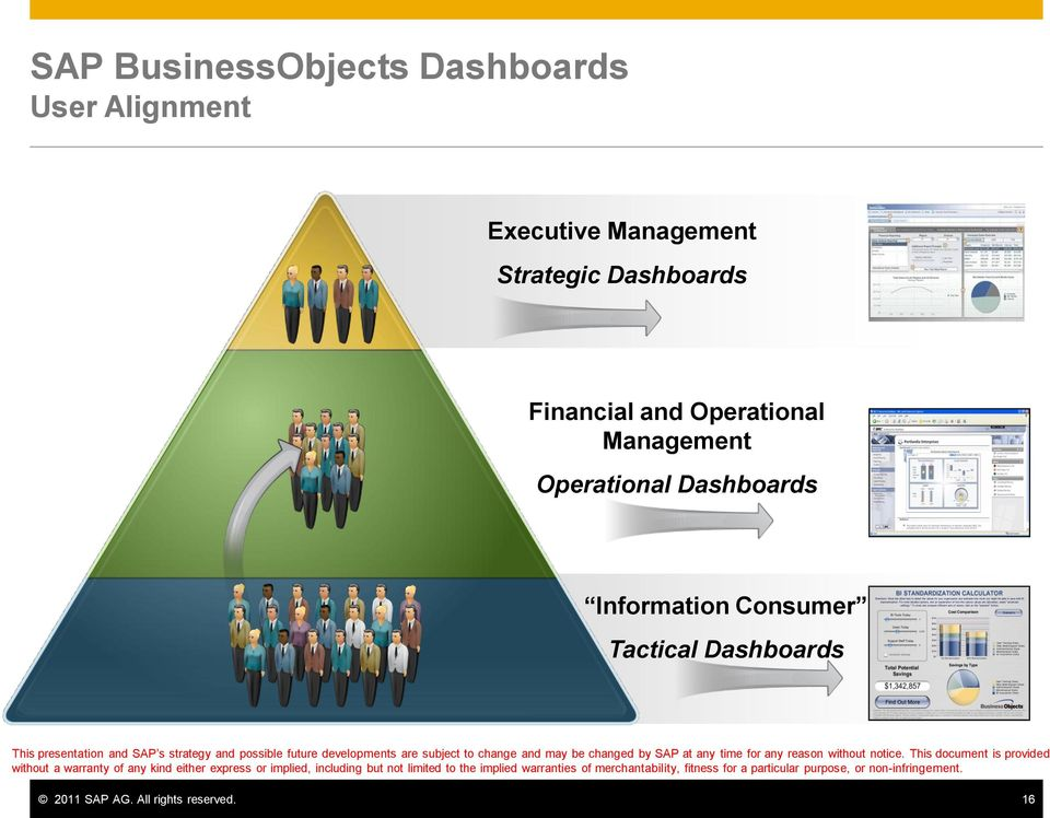 Operational Management Operational Dashboards