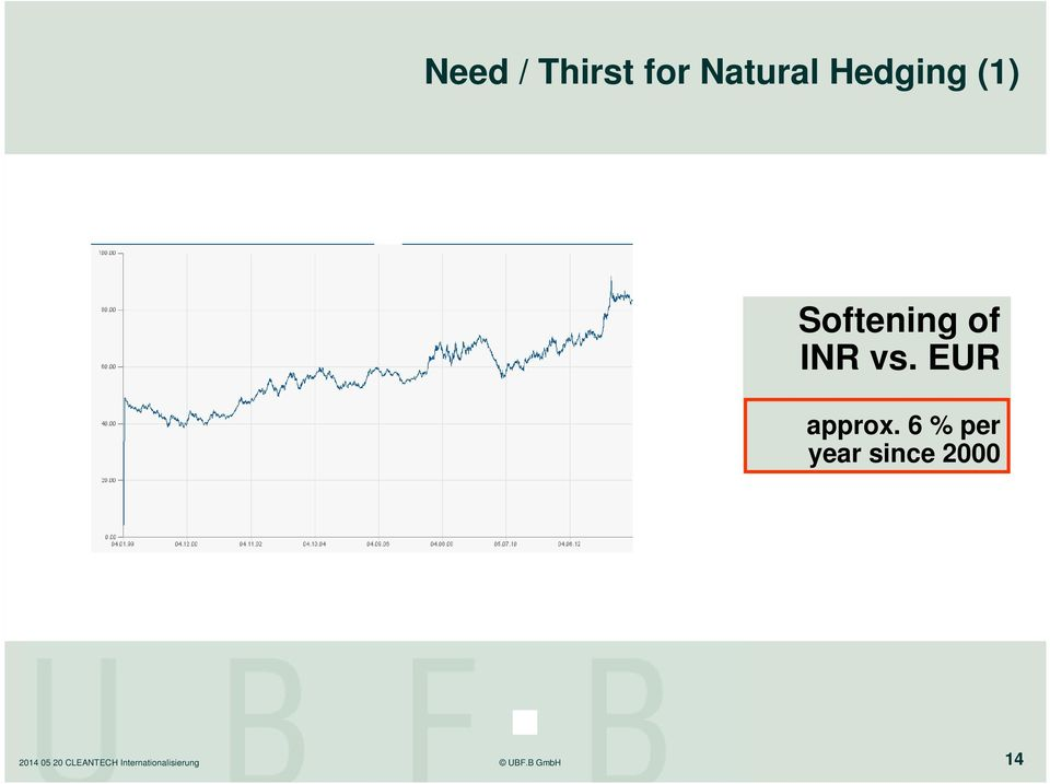 Softening of INR vs.