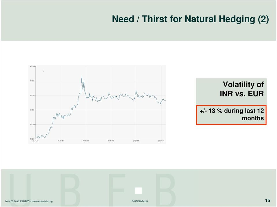 Volatility of INR vs.