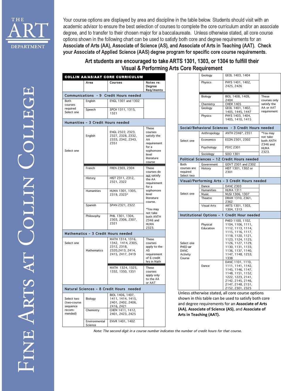 Unless otherwise stated, all core course options shown in the following chart can be used to satisfy both core and degree s n Associate of Arts (AA), Associate of Science (AS), and Associate of Arts