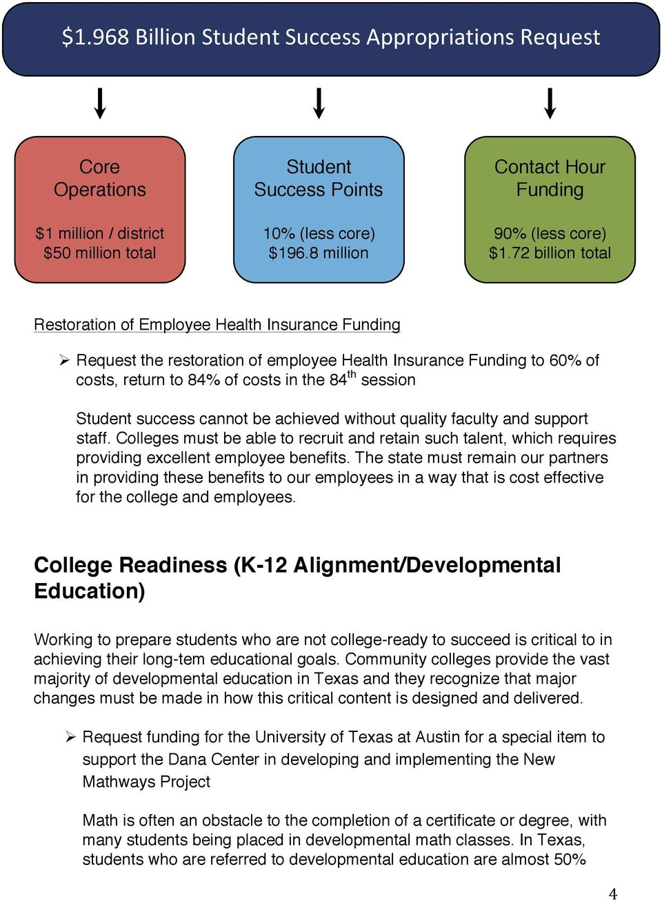 72 billion total Restoration of Employee Health Insurance Funding Request the restoration of employee Health Insurance Funding to 60% of costs, return to 84% of costs in the 84 th session Student