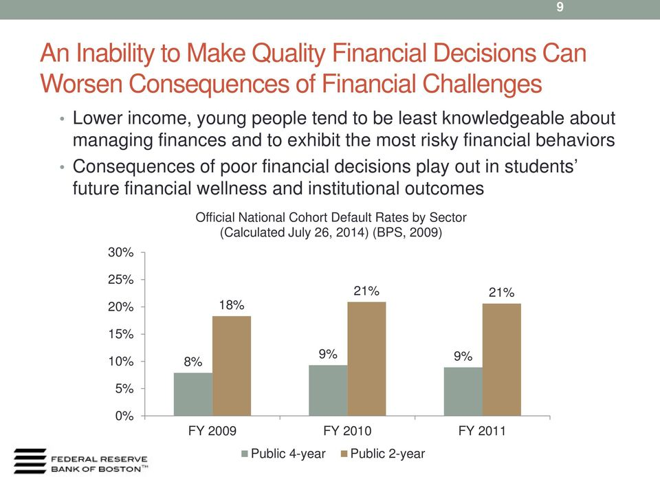 decisions play out in students future financial wellness and institutional outcomes 30% Official National Cohort Default Rates by