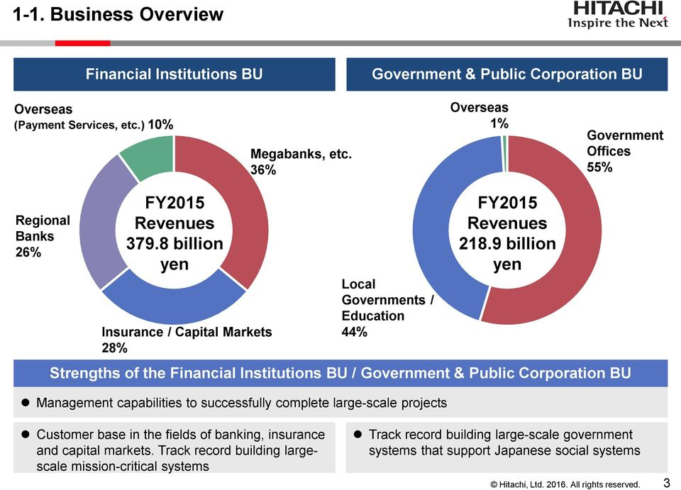 8 billion yen Insurance / Capital Markets 28% Local Governments / Education 44% Strengths of the Financial Institutions BU / Government & Public Corporation BU Management